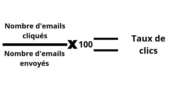 KPI du parrainage client - le taux de clics