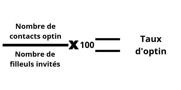 Le taux d'optin