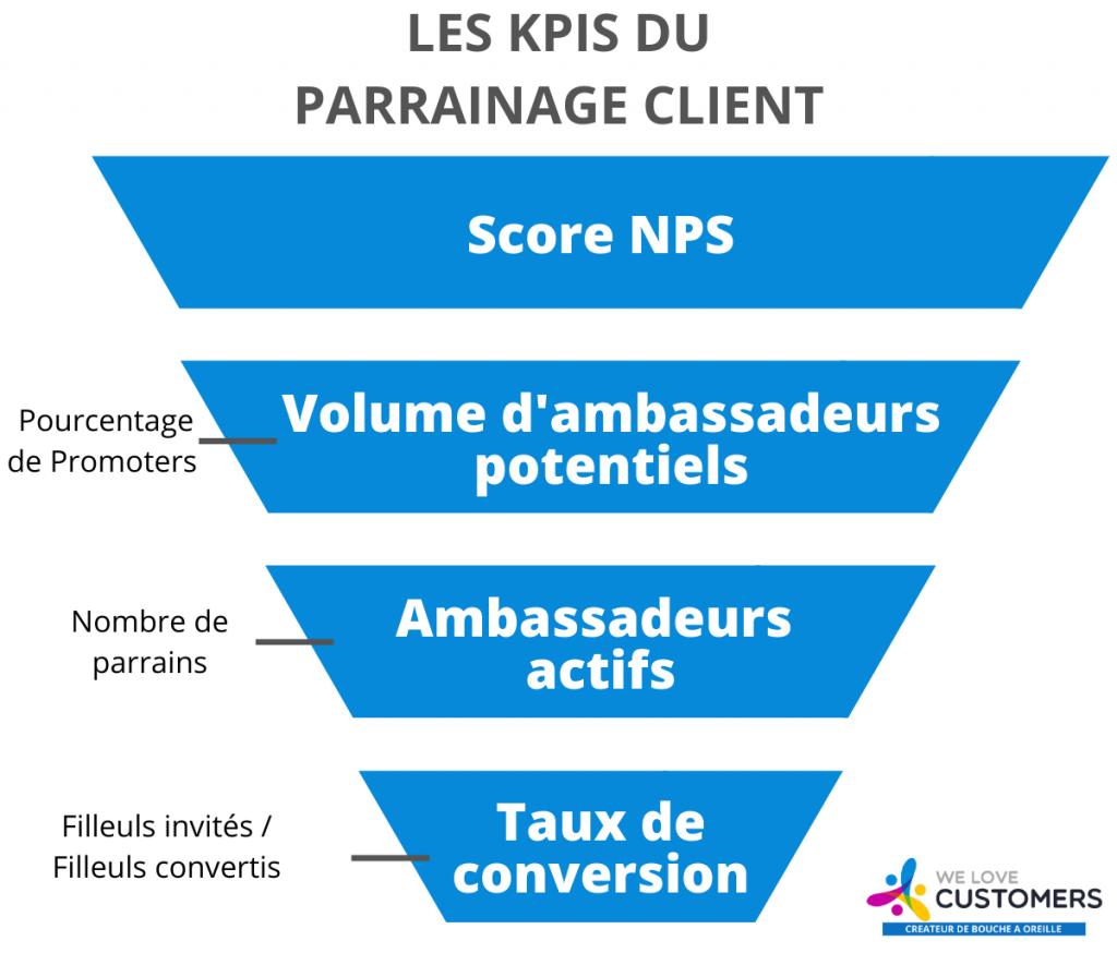 Les KPI marketing du parrainage client