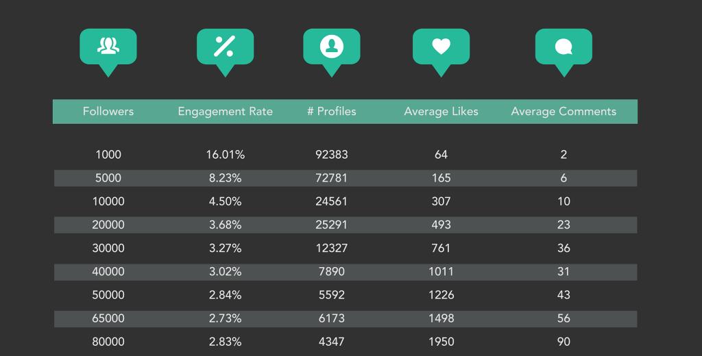 Un meilleur taux d'engagement pour les micro-influenceurs