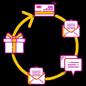 Email marketing automatisation