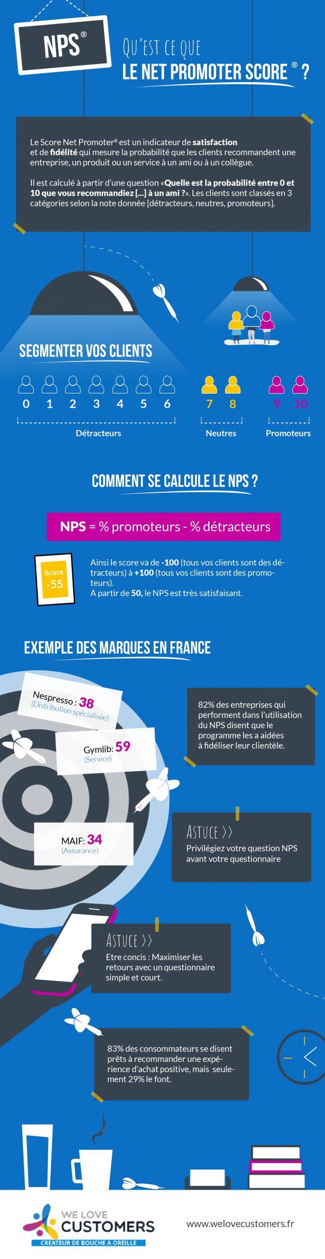 Infographie du NPS
