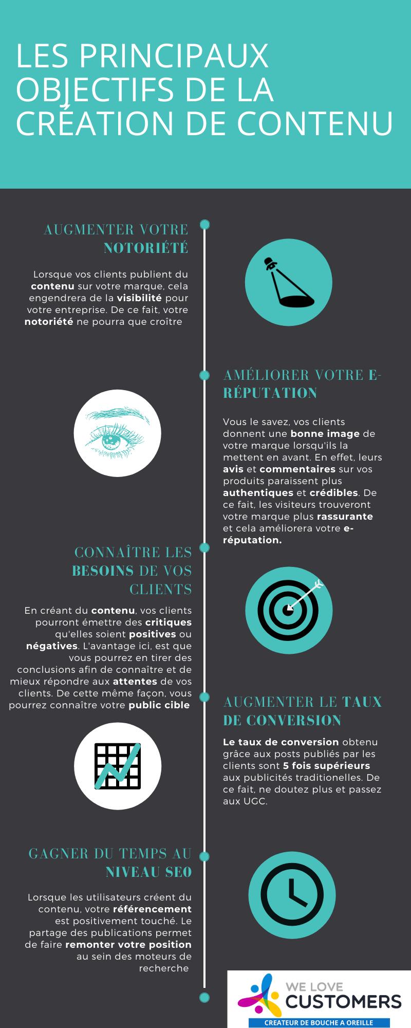Infographie de la création de contenu et ses objectifs