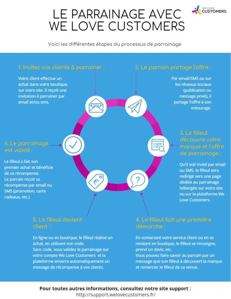 Infographie - parcours parrainage_page-0001