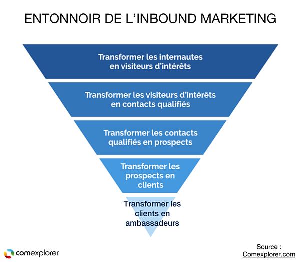 entonnoir-inbound-marketing-3