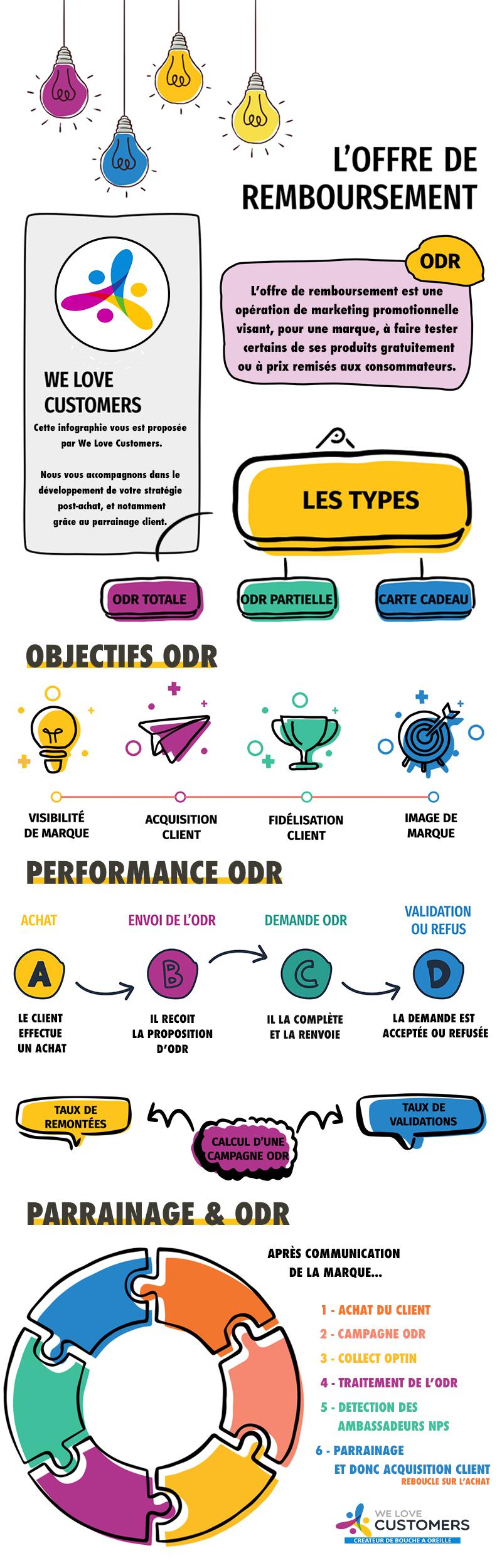 Infographie - ODR
