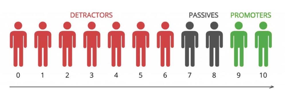calculer son NPS - détracteurs, passifs, promoteurs